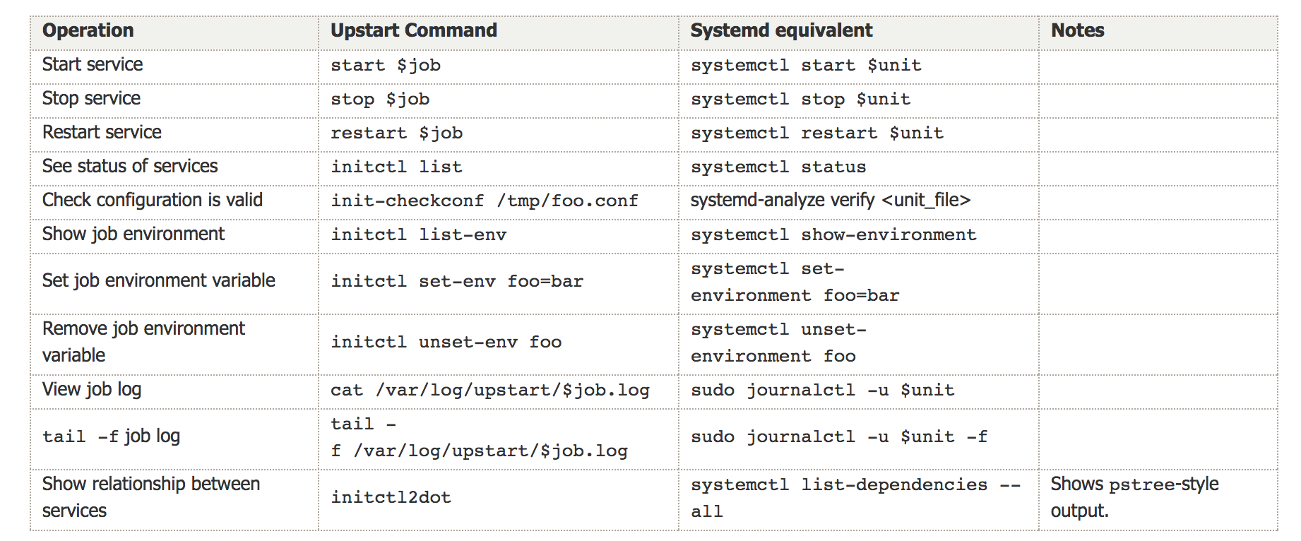 Systemd Example For A Simple Ruby Daemon Supervision